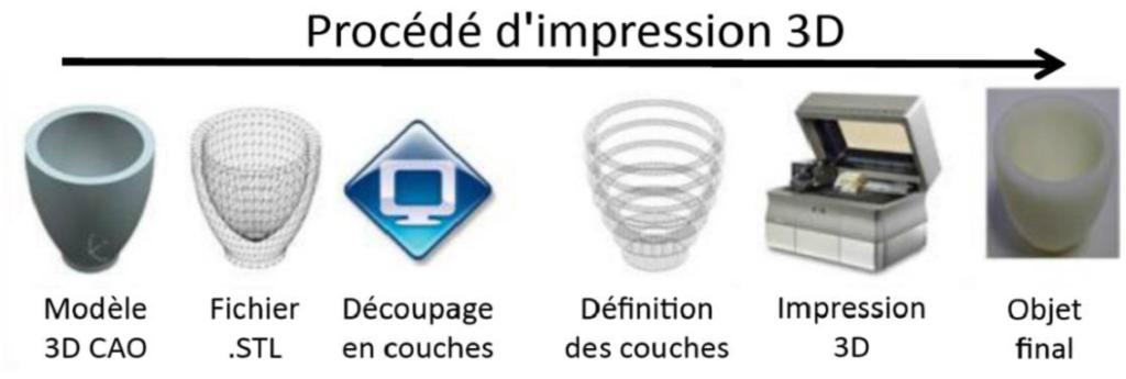 Processus Impression 3D
